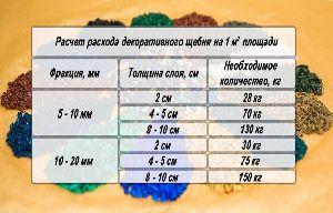 Рассчет количества каменной крошки (декоративного щебня)